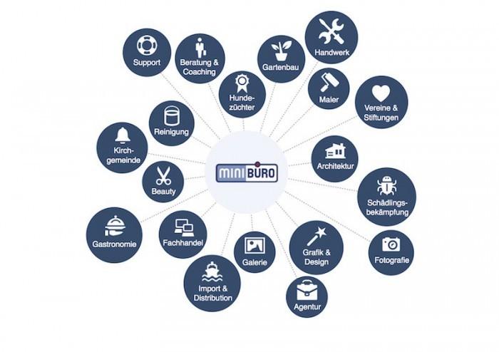 Branchen in der Software MiniBüro
